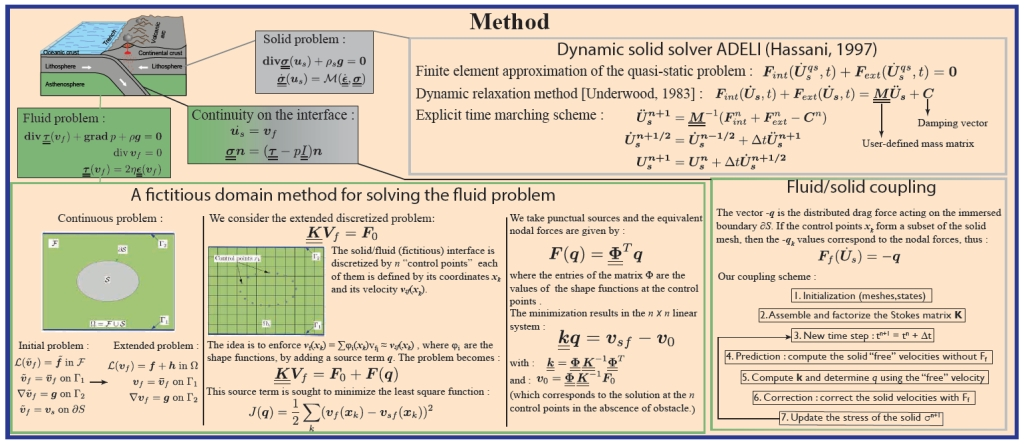 Description of the coupling method (from a poster presented at the EGU General